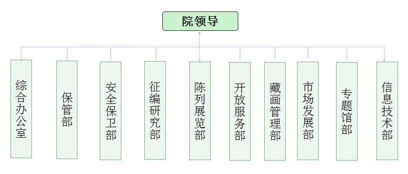 机构设置图.png